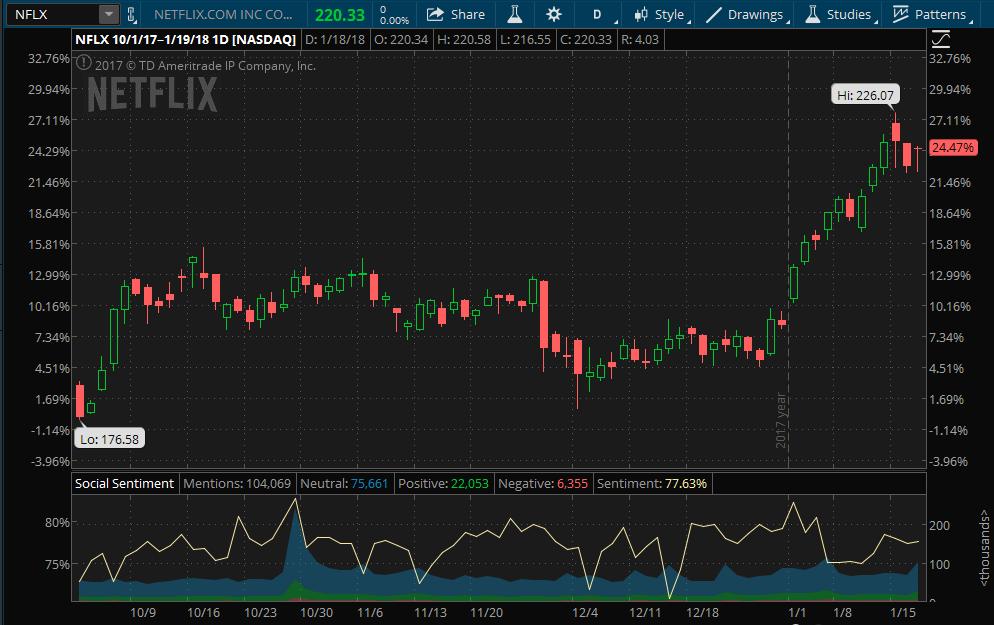 netflix-stock-performance-earnings-social-sentiment.png