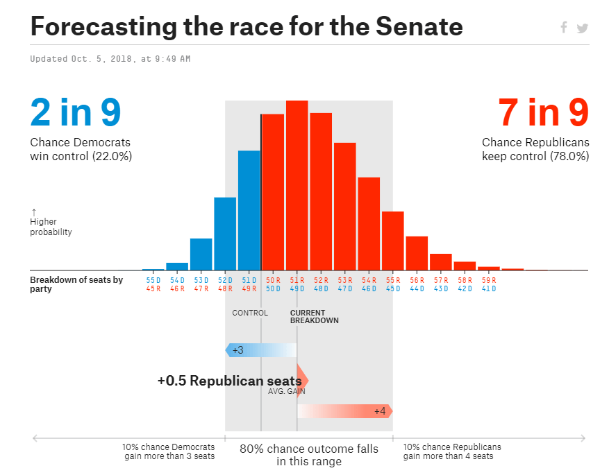 republicans_set_to_retain_the_senate-636743451613394124.png