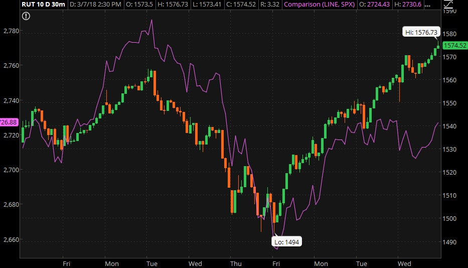 rut_vs_spx_-_march_2018.jpg