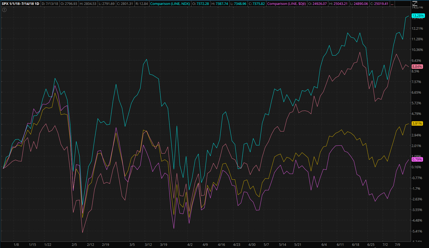 stock-market-performance-mid-year-spx-rut-ndx-dji-dow.png