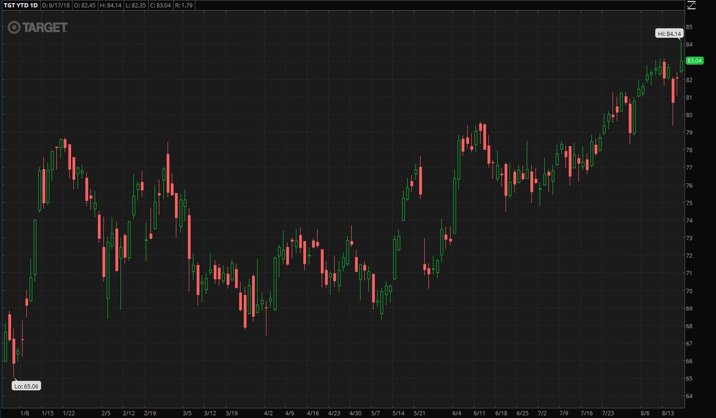 target-stock-earnings-chart-revenue-eps-bulls-eye-sales.png