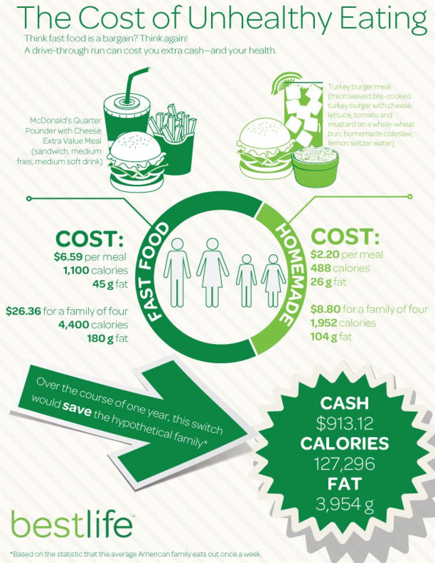 the-cost-of-unhealthy-eating_51fbc2ac1c9b4_w1500.jpeg