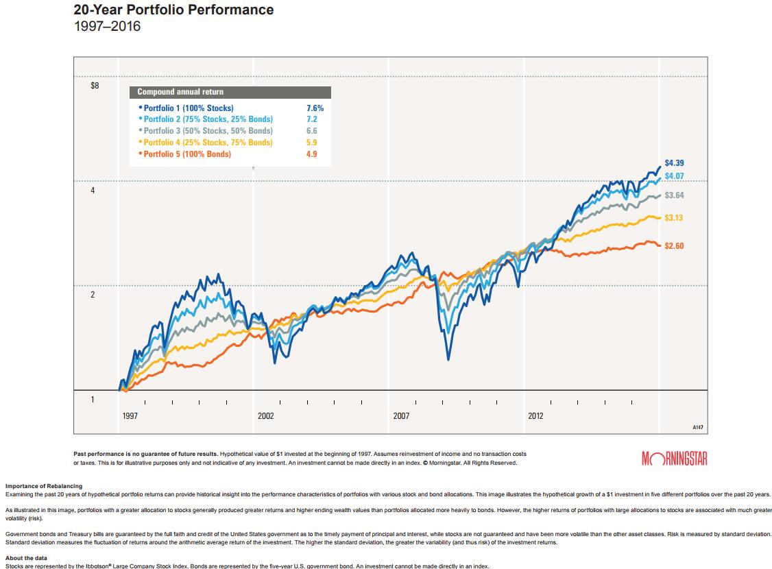 tt18_02_02_f2rr-20-year-portfolio-returns.png