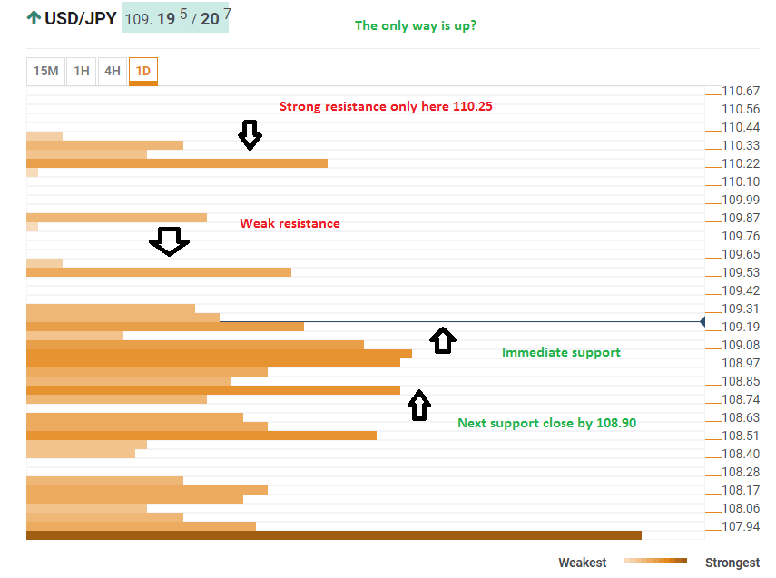USD/JPY Can Ride To 110.25 Almost Uninterrupted  Confluence Detector