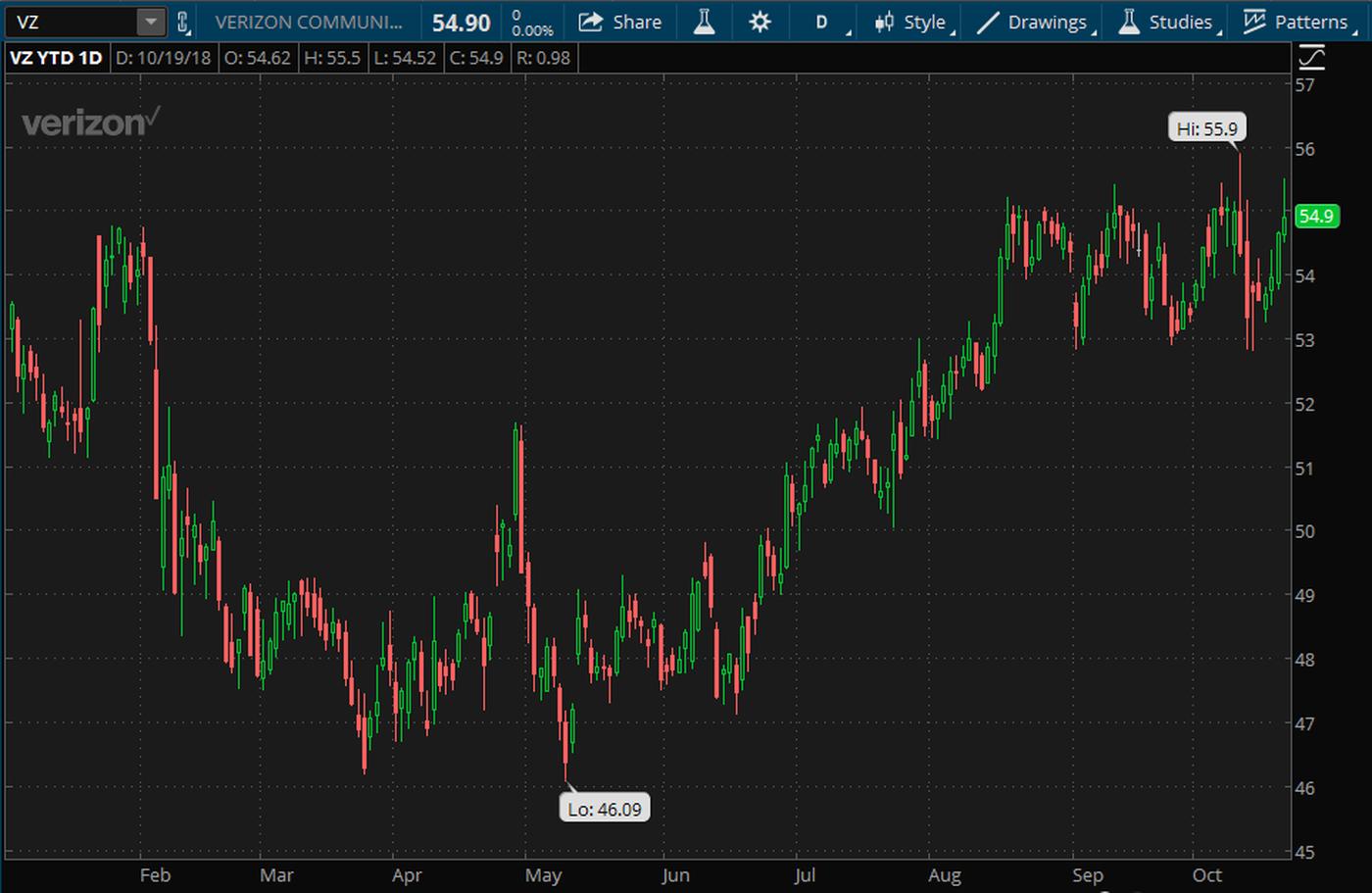 vz-earnings-stock-chart-eps-revenue-verizon-communications.png
