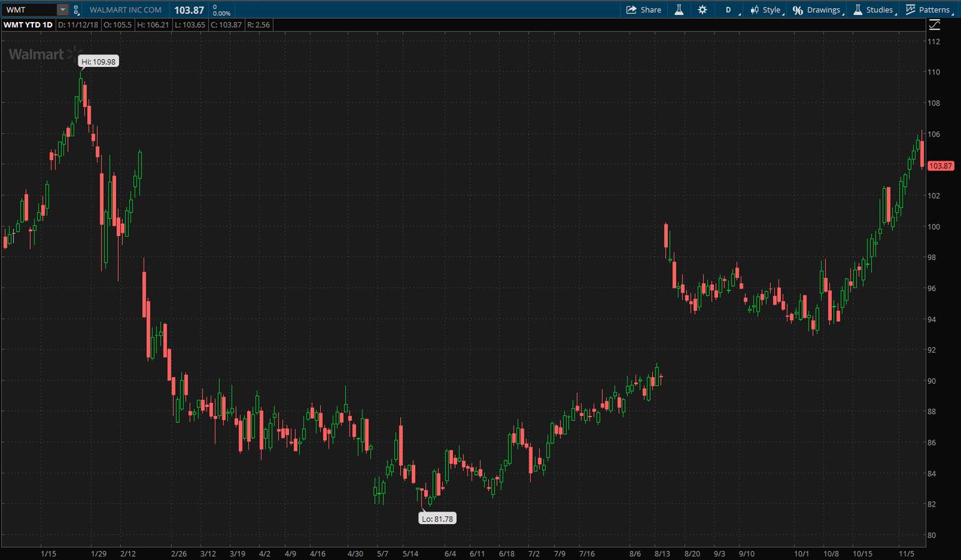 walmart-inc-stock-chart-wmt-earnings-eps-jet-flipkart-grocery.png