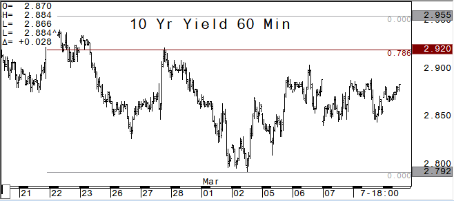 10 year yield hourly chart