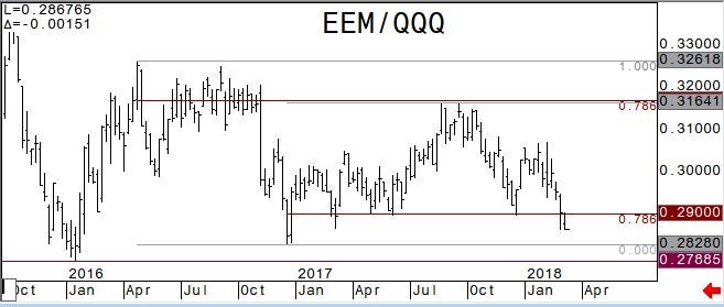 EEM versus QQQ