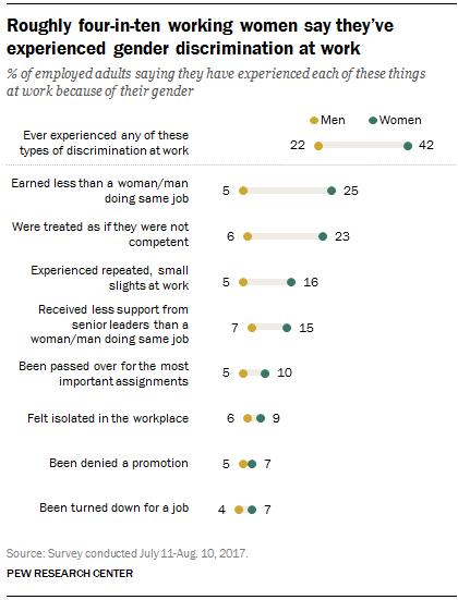 Uber Faces Gender Discrimination Investigation