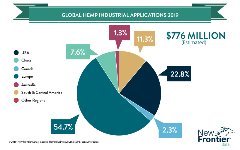 2-6-19-industrial-hemp-markets.png