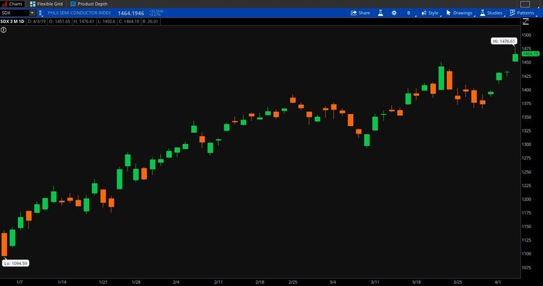 2019-04-03-sox-chart.jpg