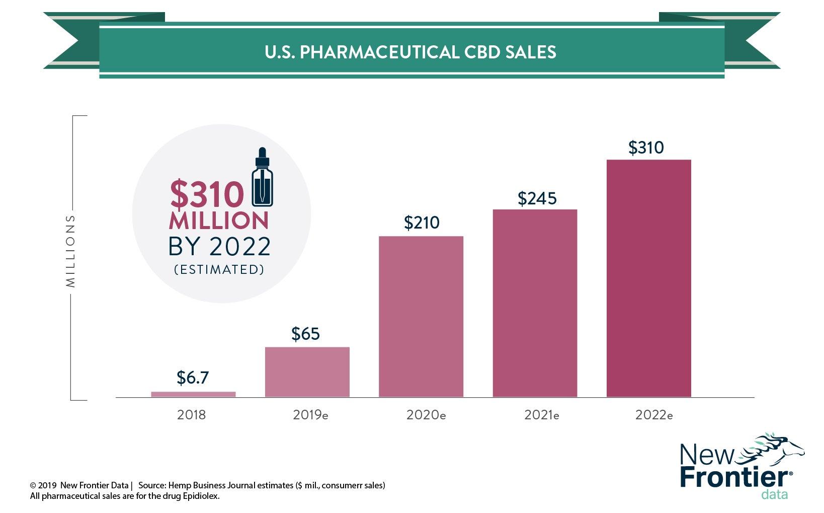 4-17-19-hemp-pharma-sales-1.jpg