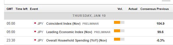 japan_economic_calendar_january_7_11_2019-636821146972087258.png