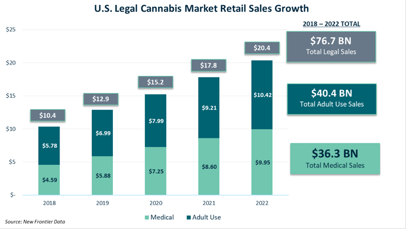 us-legal-cannabis-martket-retail-sales-growth.png