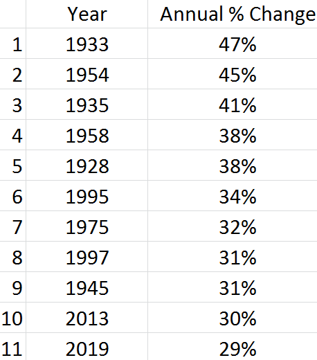 Yearly Performance Top 11