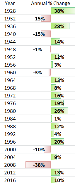Annual % Change Per Year During Elections