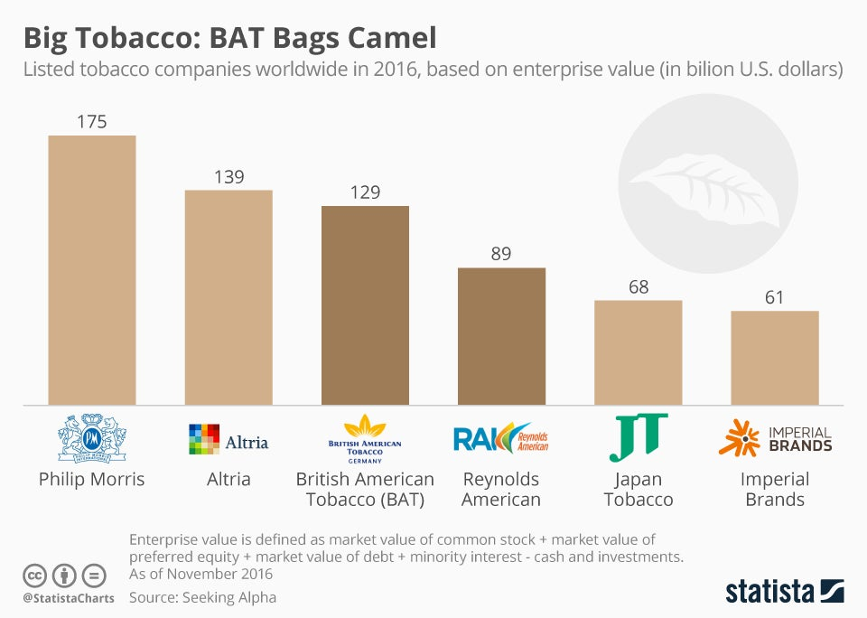6 Biggest Big Tobacco Companies Rainysepm Benzinga