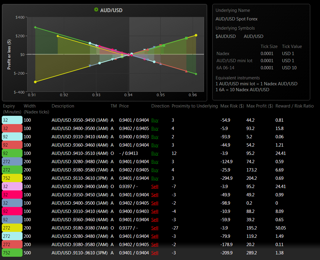 Nadex binary scanner