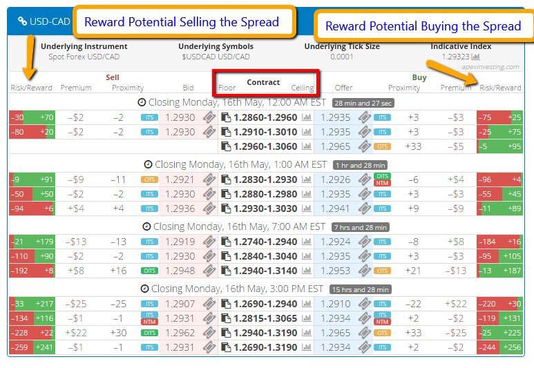 High probability option trading calendar spreads