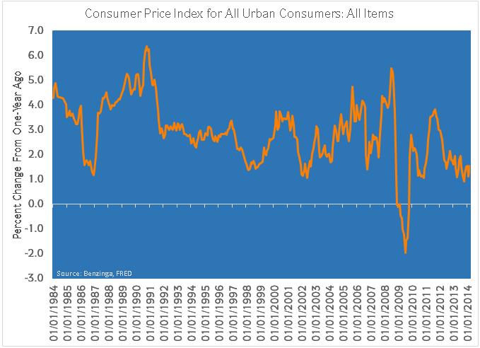 consumer_price_index.png