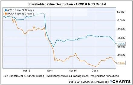 arcp_dec_15_resignation_440_chart.jpg