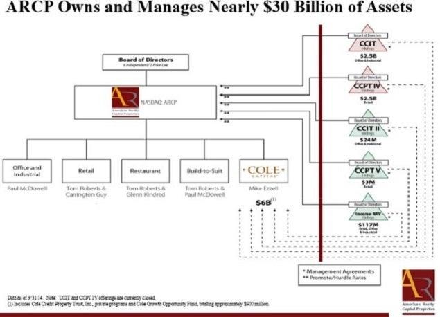 arcp_entity_org_chart.jpg