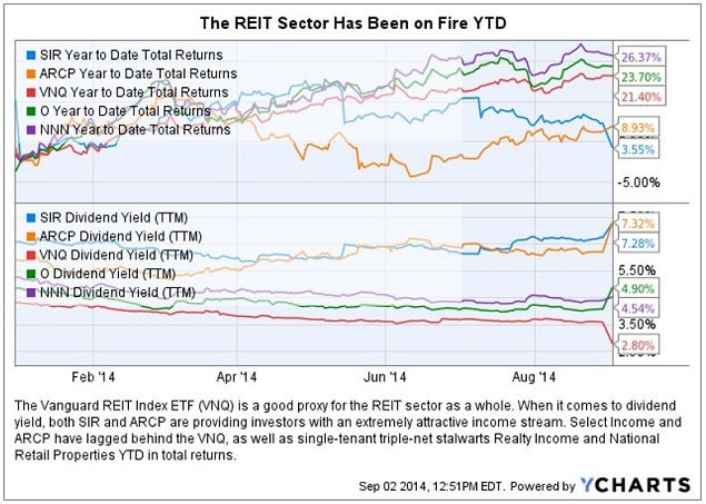 arcp_select_income_reit_chart1.jpg