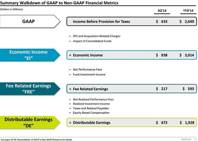 bx_q3_and_ytd_gaap_to_distributable_earnings.jpg