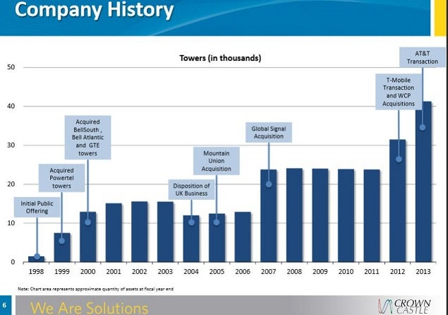 cci_carrier_tower_acquisition_timeline.jpg