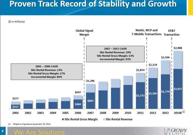 cci_earnings_growth_timeline.jpg