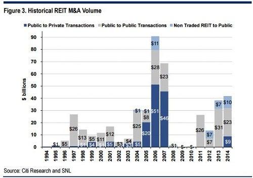 citi_-ma_reits_historical_graph.jpg