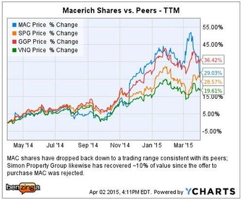 Macerich co cash acquisitions chart for machine