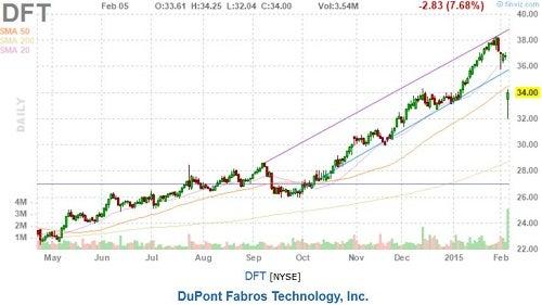dft_-_finviz_gap_down_chart_on_q4_earnings_-_2015e_guidance.jpg