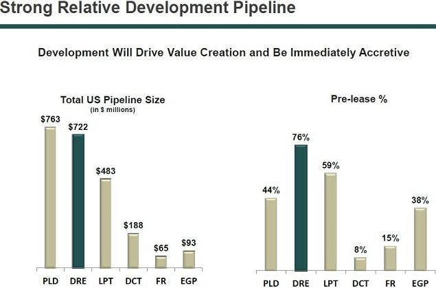 dre_dev_pipeline_vs_peers.jpg