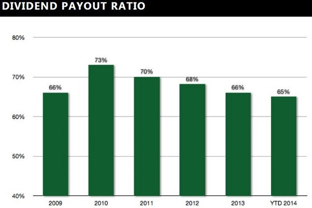 eastgroup_dividend_payout_ratio.jpg