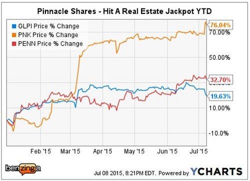 glpi_-_ychart_pinnacle_bid_july_7.jpg
