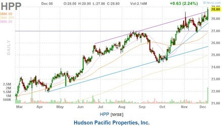 hudson_pacific_properties_all-time_high_on_bx_deal.jpg