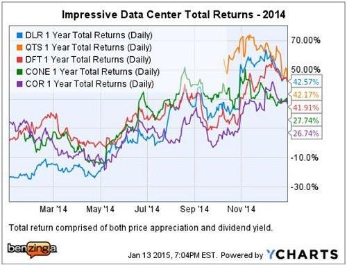 jefferies_2014_data_center_reit_total_return_chart.jpg