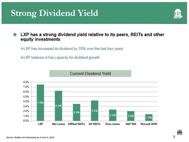 lxp_-_slide_5_june_2015_dividends.jpg