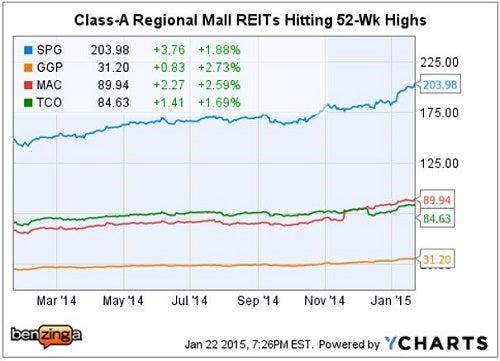 mall_reits_hit_52-wk_highs_jan_22.jpg
