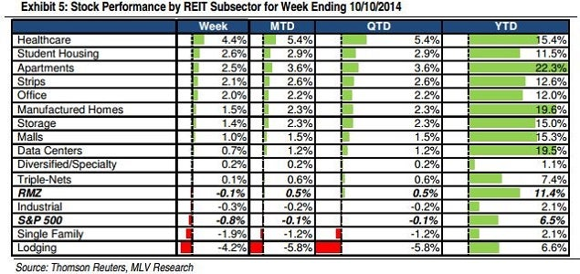 mlv_reit_sectors_week_of_10-10-14_0.jpg