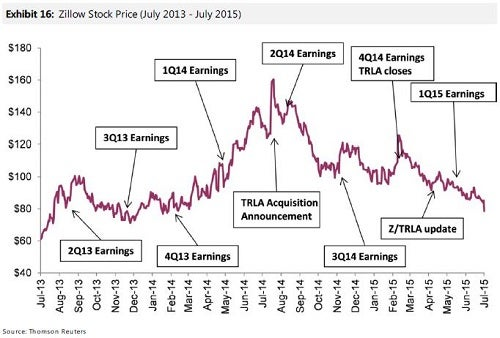 ms_-_z_annotated_price_chart_july_14.jpg