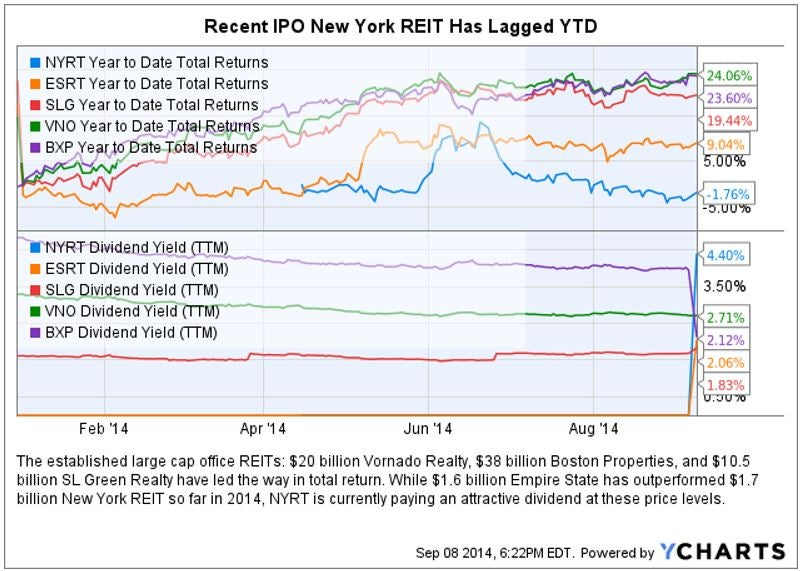 nyrt_chart_vs_big_apple_peers.jpg