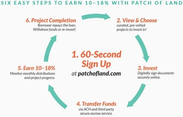 patchofland_6_step_graphic.jpg