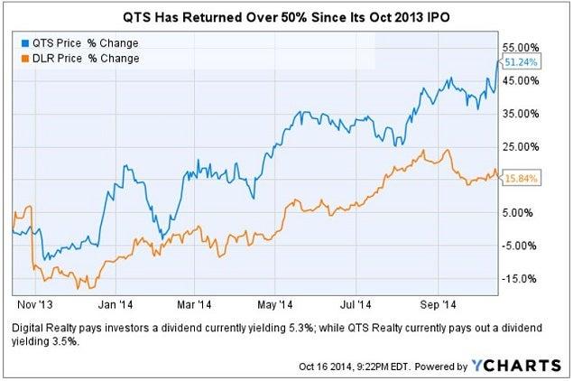 qts_50_since_ipo_chart.jpg