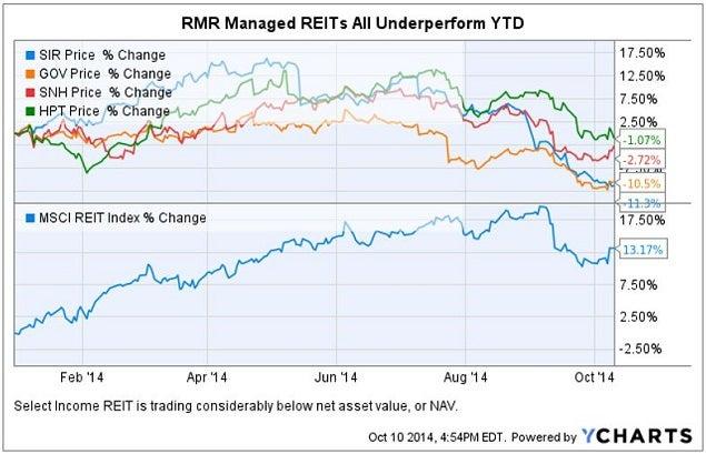 rmr_reits_underperform_chart.jpg