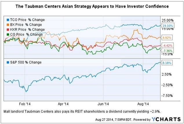 tco_asian_strategy_chart.jpg