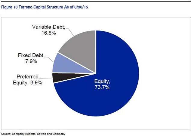 trno_-_cowen_capital_stack_pie_chart.jpg