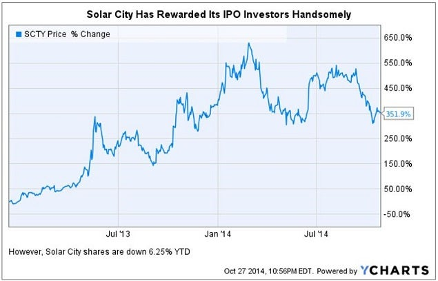 vslr_-_solar_city_ipo_350_return_chart.jpg