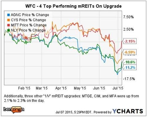 wfc_-_ychart_mreit_upgrades_july_7.jpg